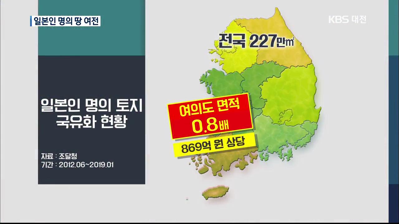일본인 토지 만3천 필지 환수 속도